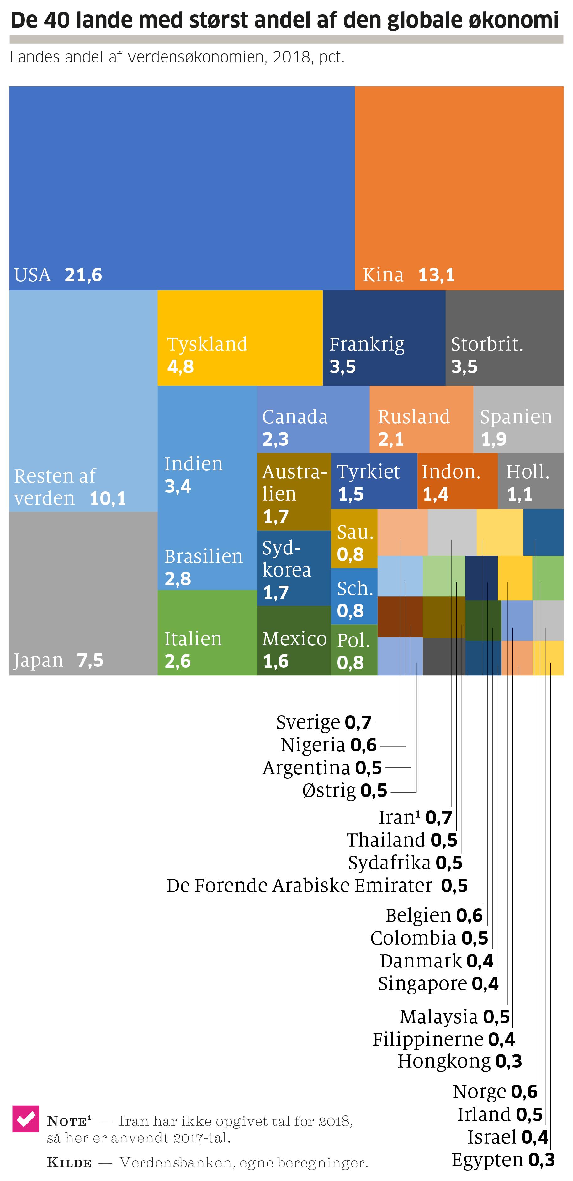 Her Er Verdens Rigeste Lande Tjekdet Leveret Af Mandag Morgen