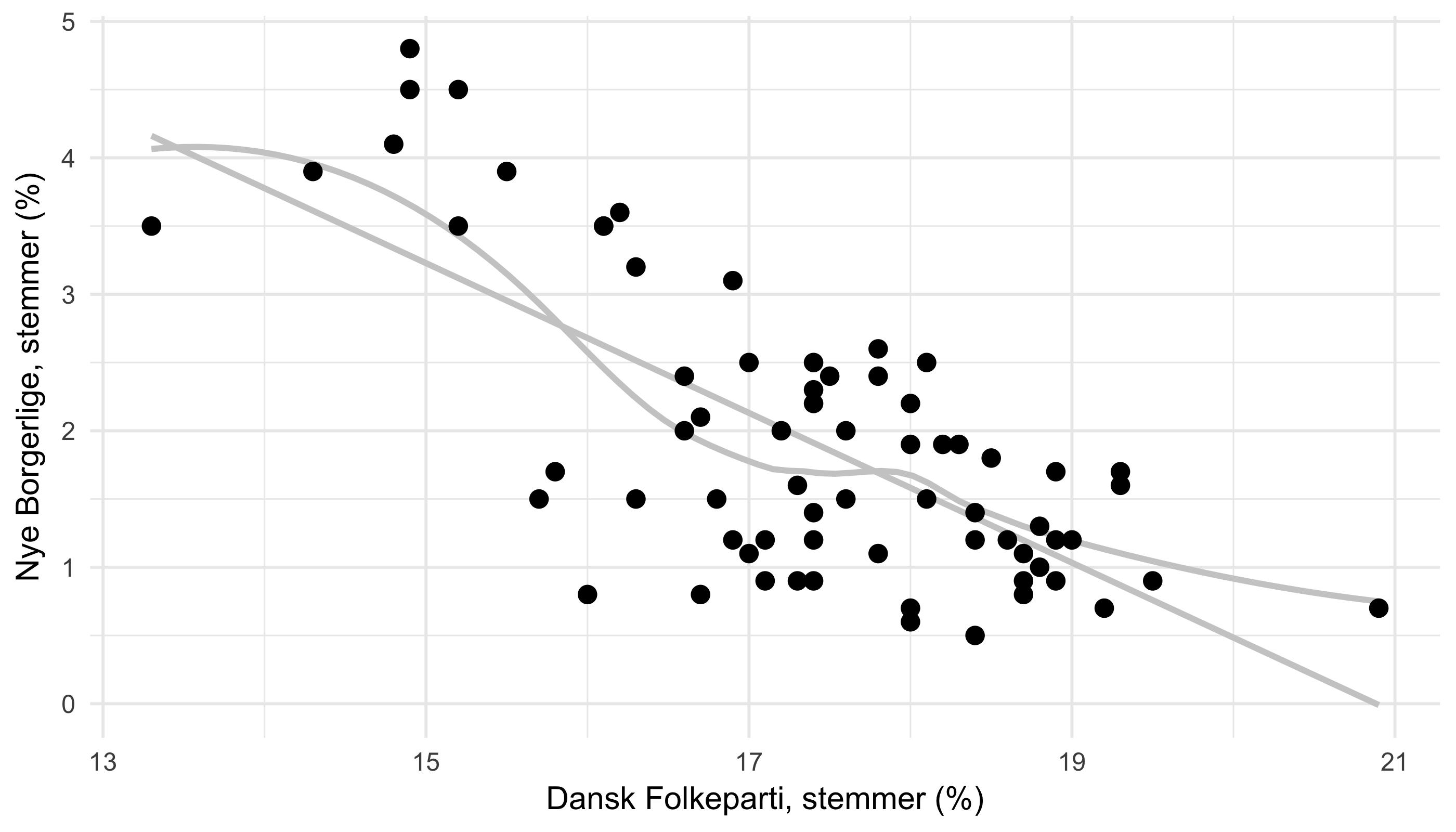 Relationen mellem Dansk Folkepartis og Nye Borgerliges opbakning