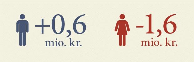 3326505cf61 Næsten 40 år efter kvindernes indtog på arbejdsmarkedet er der fortsat  overraskende stor forskel på, hvor meget kvinder og mænd økonomisk bidrager  med til ...